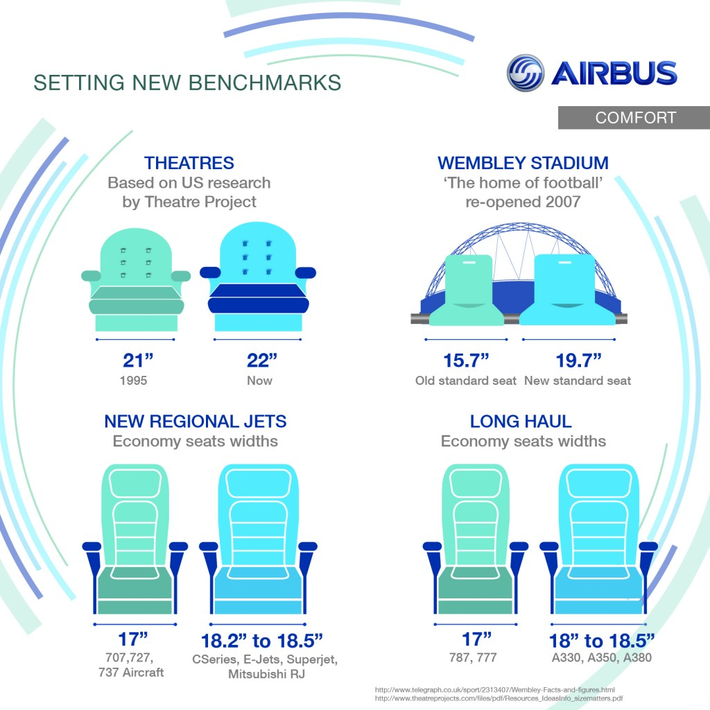 Comfort Zone comparing airline economy seat sizes