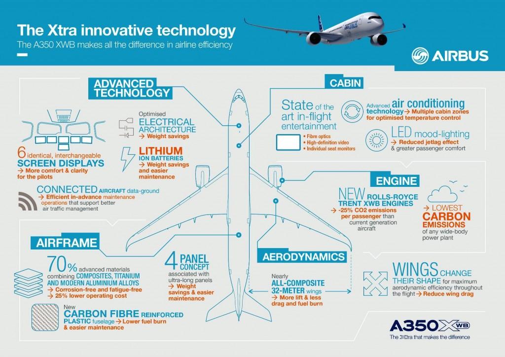 The Airbus A350 XWB Technology