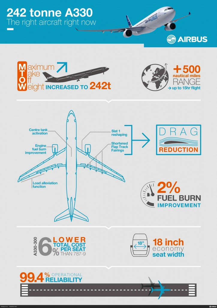What's new on the 242 tonne A330