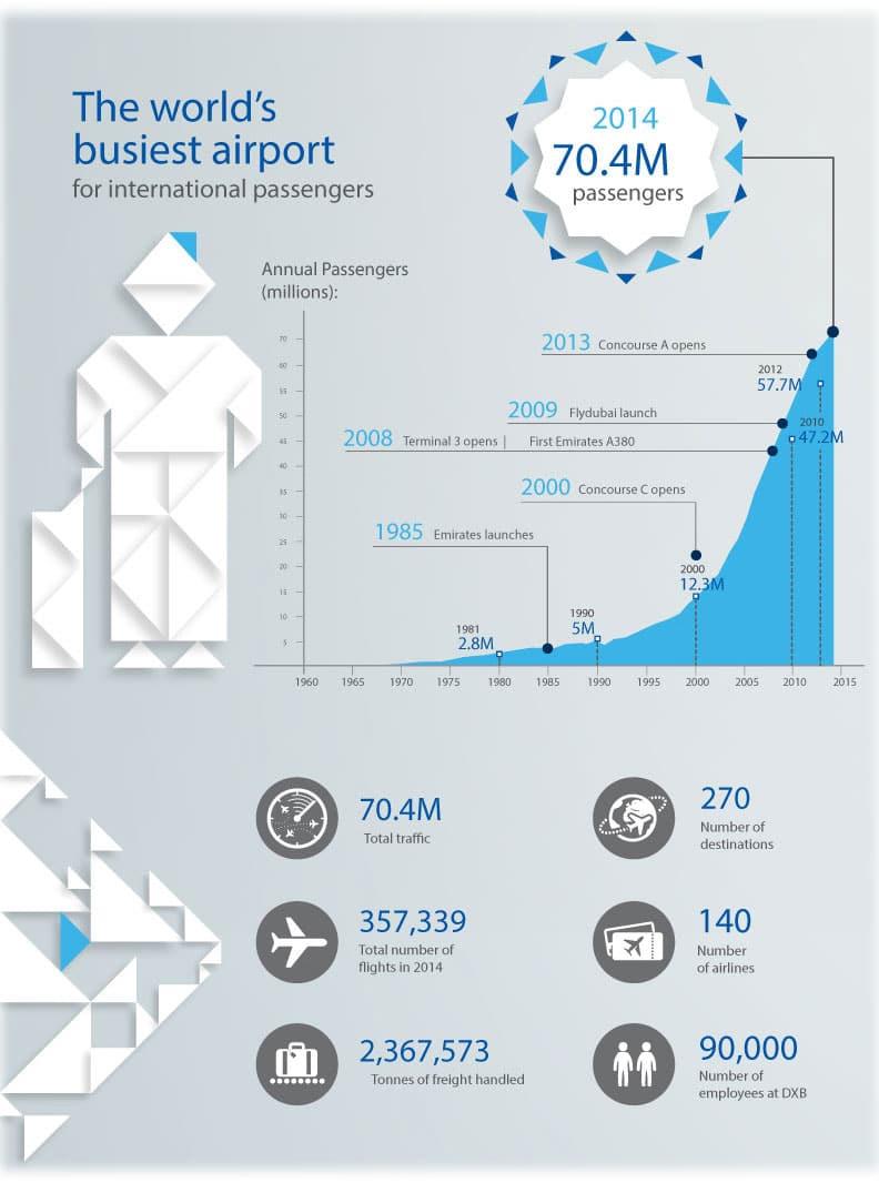 Dubai Airport Passenger Numbers 2014