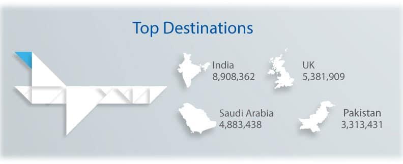 Dubai  Airport Top Destinations 2014