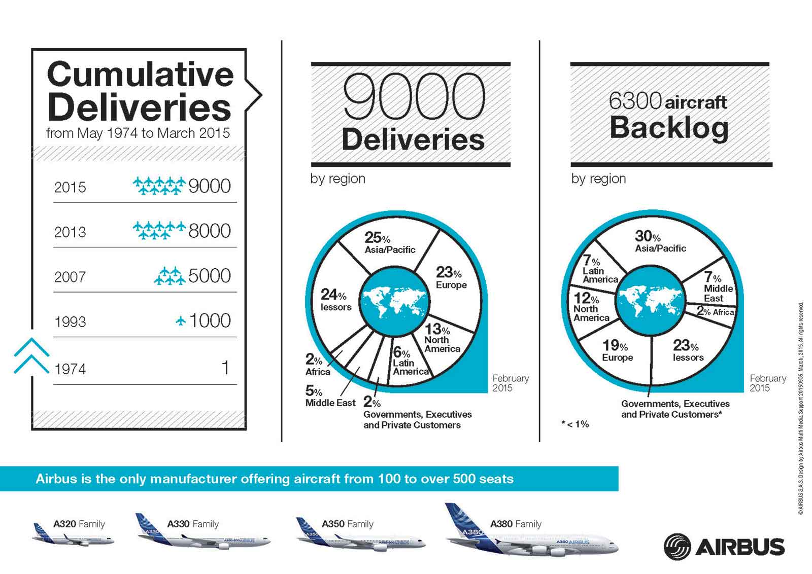 Airbus Aircraft Deliveries - 9000th delivered 20th March 2015