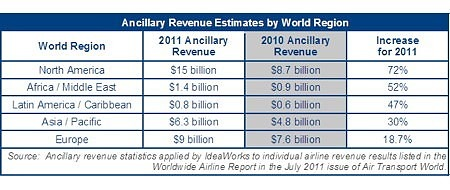 Amadeus Revenue Estimates by World Region