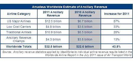 Amadeus Worldwide Estimate of Ancillary Revenue