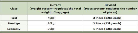 Korean Air free baggage allowance