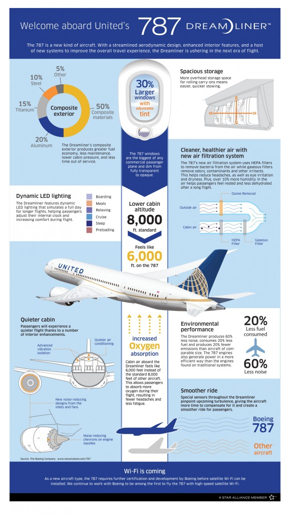 United Airlines 787 Information